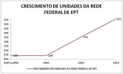 Crescimento da Rede EPT